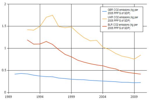 CO2 emissions[3]