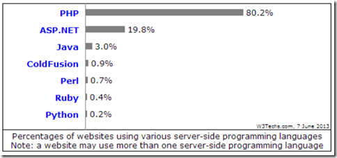 Server side programming languages