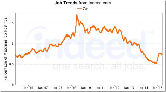 csharp jobgraph